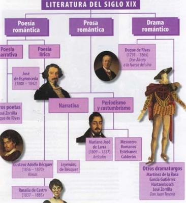 Un esquema del Romanticismo en la literatura española