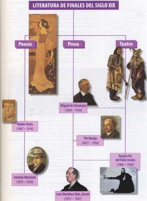 Un esquema de la literatura española a finales del s. XIX