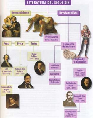Un esquema del Realismo la literatura española