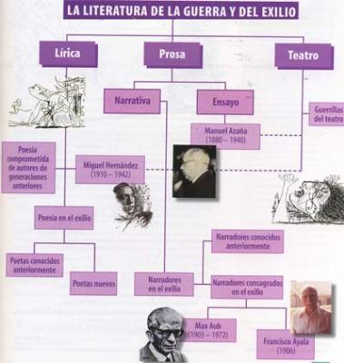 Un esquema de la literatura española posterior a la guerra civil