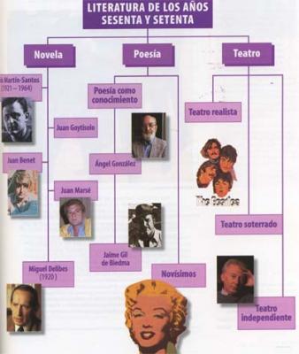 Un esquema de la literatura española de los años 60 y 70